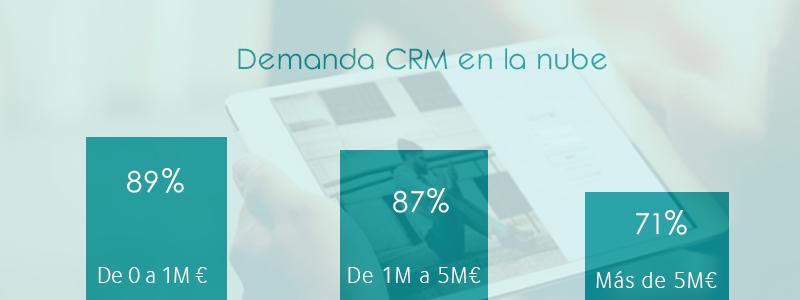 Porcentaje de la demanda de CRM en la nube