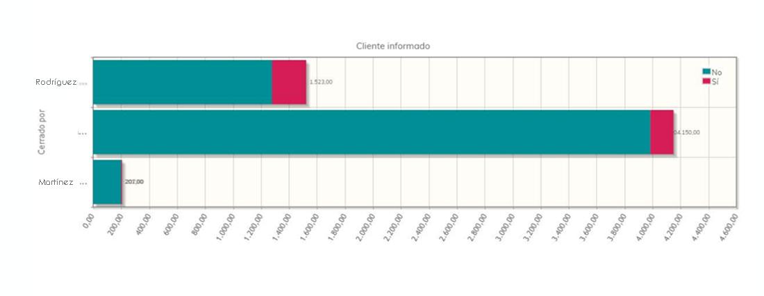 Gráfica de las métricas de ventas CRM beyond up