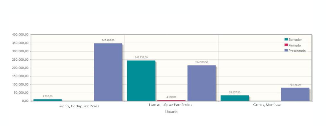 Estado de los presupuestos durante el proceso de venta