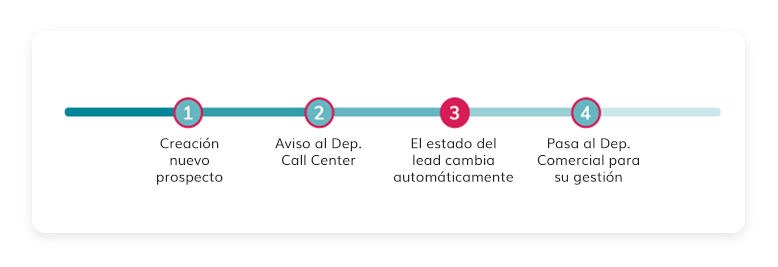 Proceso Software call center